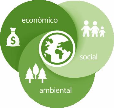Resultado de imagem para tripé da sustentabilidade